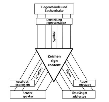 Organon Modell Digitales Lexikon Fremdsprachendidaktik